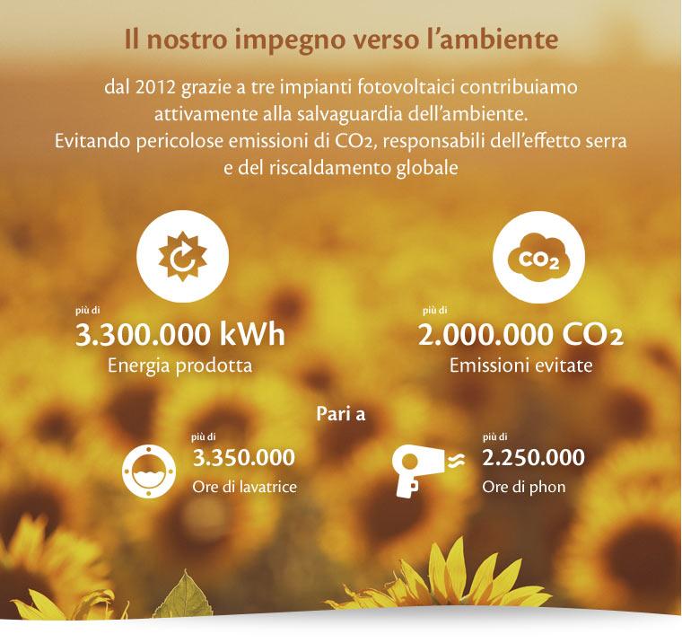 Il nostro impegno verso l�ambiente dal 2012 grazie a tre impianti fotovoltaici contribuiamo  attivamente alla salvaguardia dell�ambiente. Evitando pericolose emissioni di CO2, responsabili dell�effetto serra del riscaldamento globale